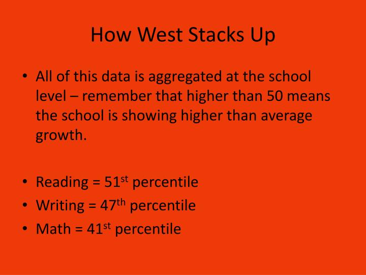 How West Stacks Up