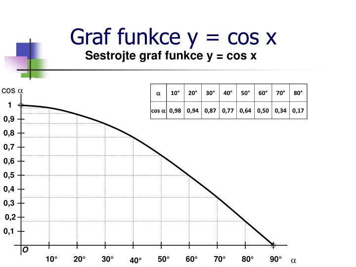 Graf funkce y = cos x