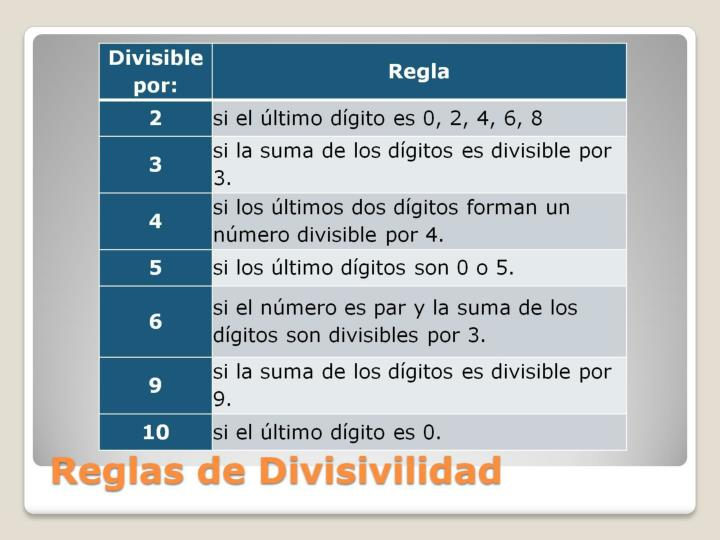 Reglas de Divisivilidad