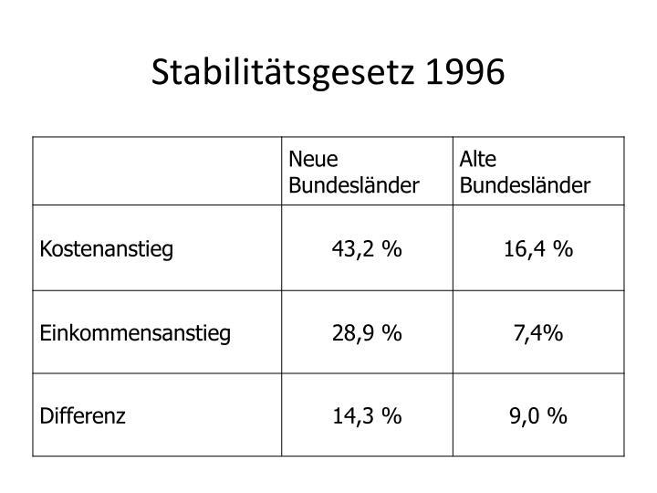 Stabilitätsgesetz 1996