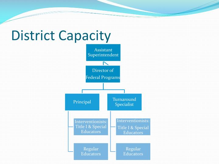District Capacity