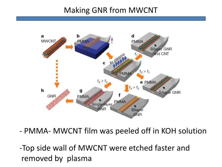 Making GNR from MWCNT