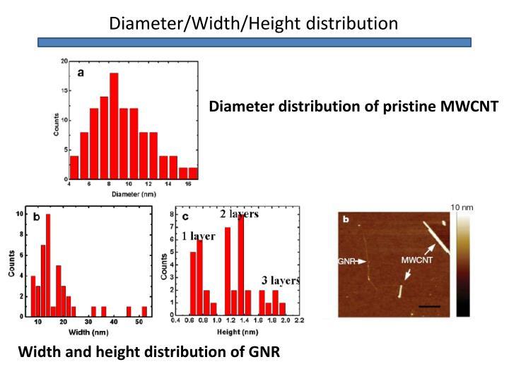 Diameter/Width/Height distribution