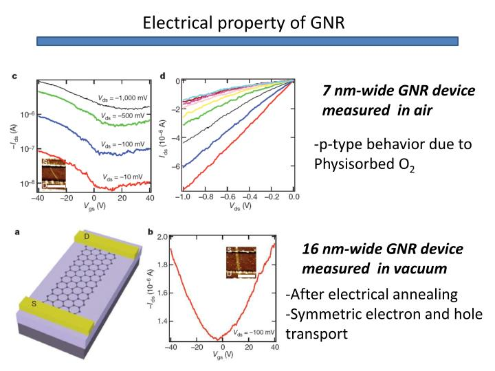 Electrical property of GNR