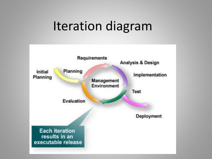 Iteration diagram