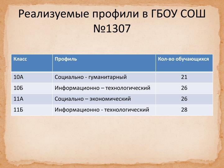 Реализуемые профили в ГБОУ СОШ №1307
