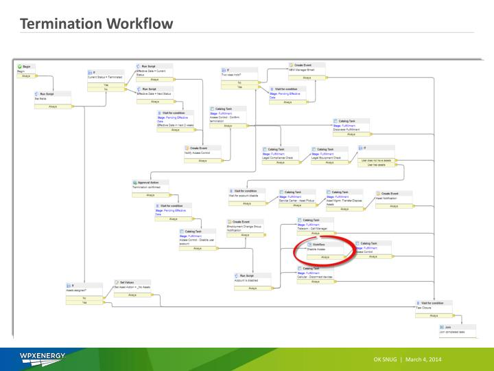 Termination Workflow
