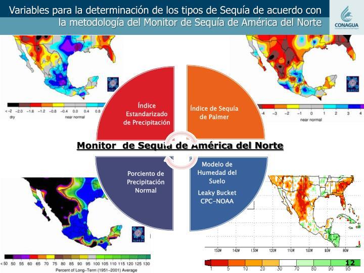 Variables para la determinación de los tipos de Sequía de acuerdo con la metodología del Monitor de Sequía de América del Norte