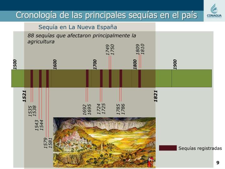 Cronología de las principales sequías en el país