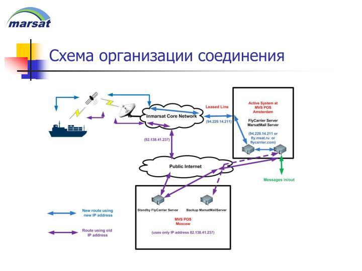 Схема организации соединения