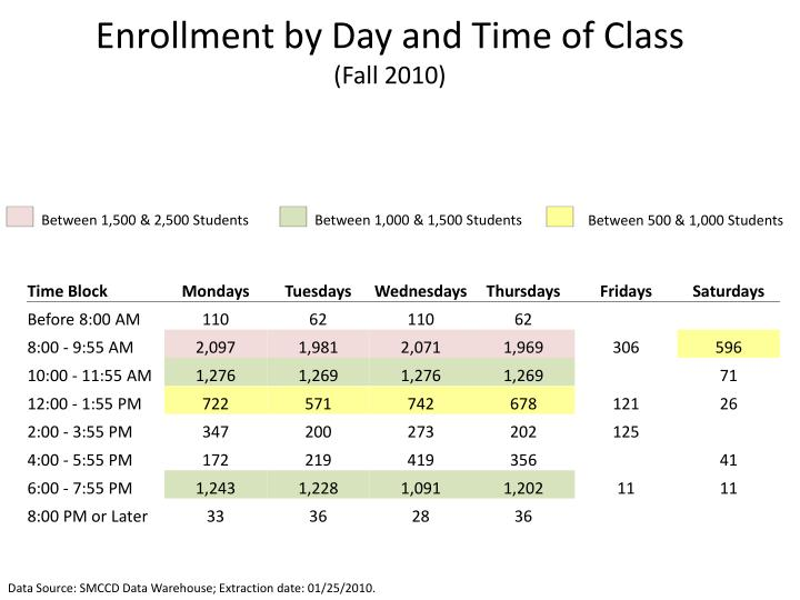 Enrollment by Day and Time of Class