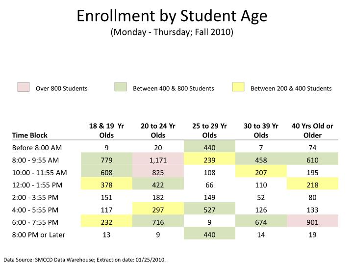 Enrollment by Student Age