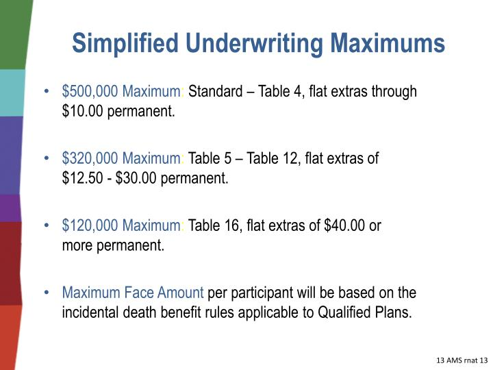 Simplified Underwriting Maximums