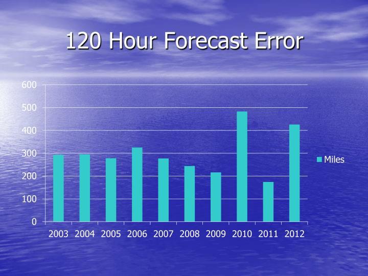 120 Hour Forecast Error