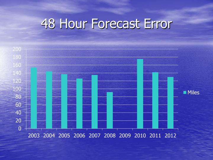 48 Hour Forecast Error