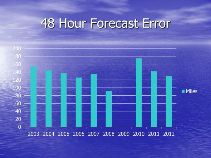 48 Hour Forecast Error