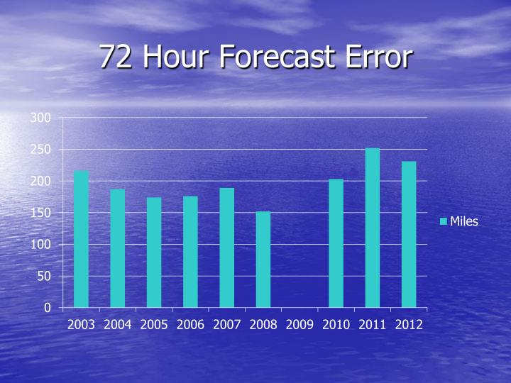 72 Hour Forecast Error