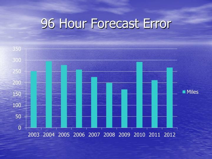 96 Hour Forecast Error