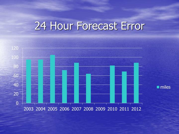 24 Hour Forecast Error
