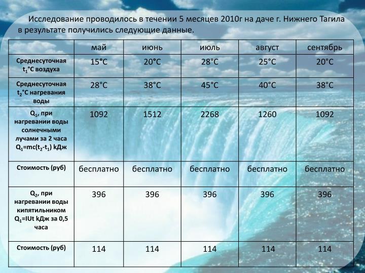 Исследование проводилось в течении 5 месяцев 2010г на даче г. Нижнего Тагила в результате получились следующие данные.
