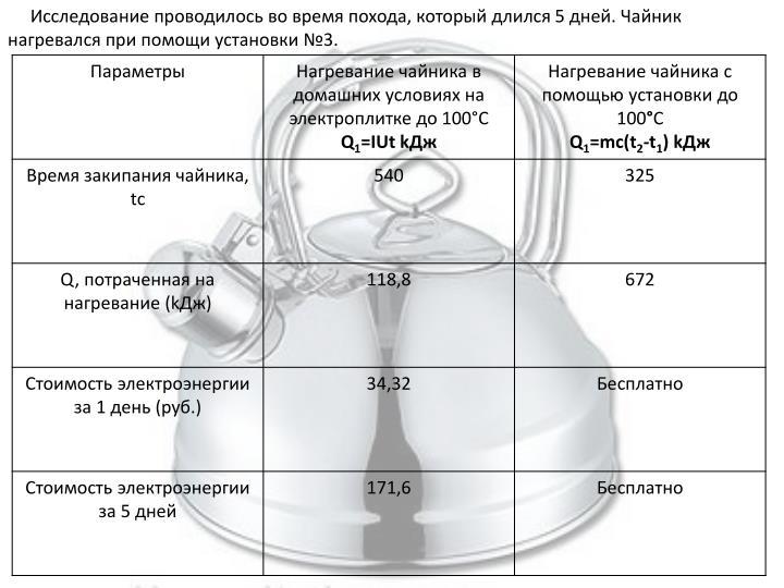 Исследование проводилось во время похода, который длился 5 дней. Чайник нагревался при помощи установки №3.