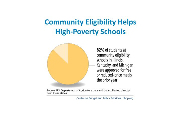 Community Eligibility Helps
