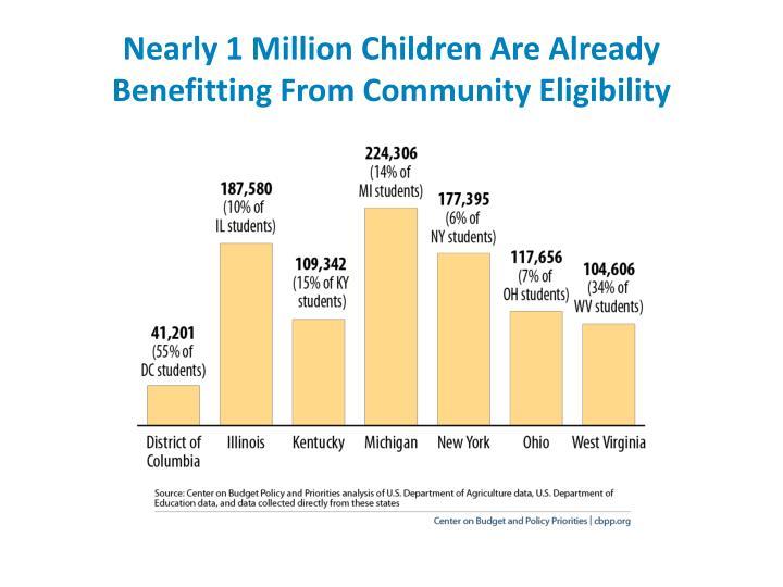 Nearly 1 Million Children Are Already