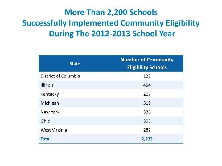 More Than 2,200 Schools