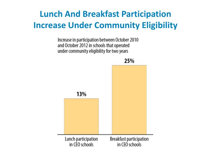 Lunch And Breakfast Participation