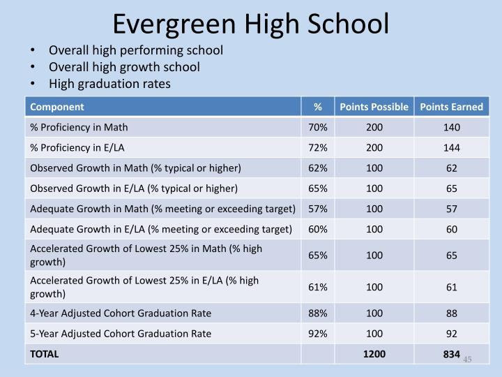 Evergreen High School