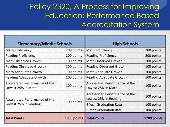 Policy 2320, A Process for Improving Education: Performance Based Accreditation System