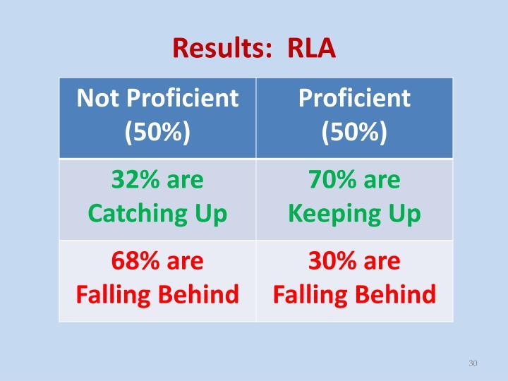 Results:  RLA