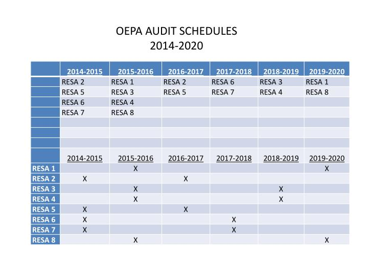 OEPA AUDIT SCHEDULES 2014-2020