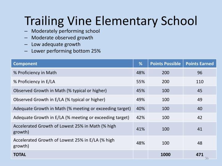 Trailing Vine Elementary School