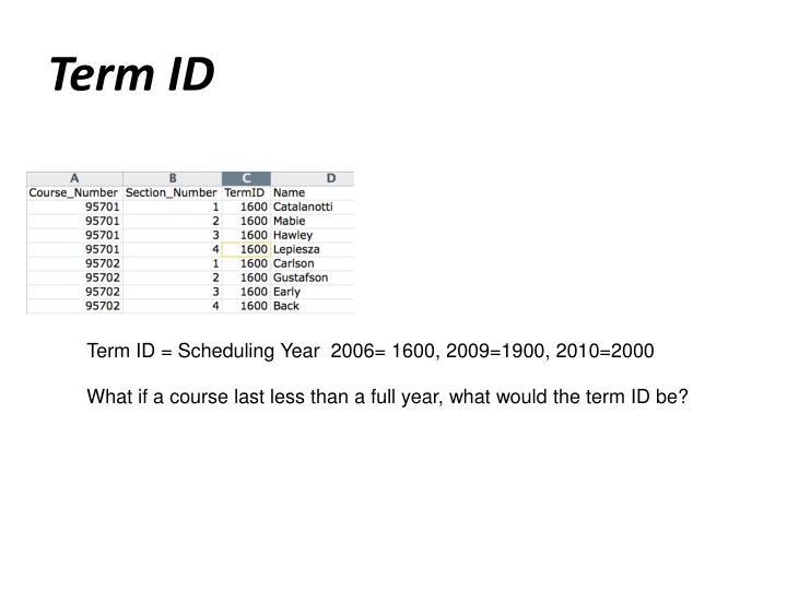 Term ID