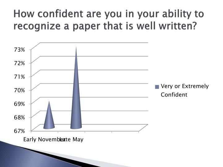 How confident are you in your ability to recognize a paper that is well written?