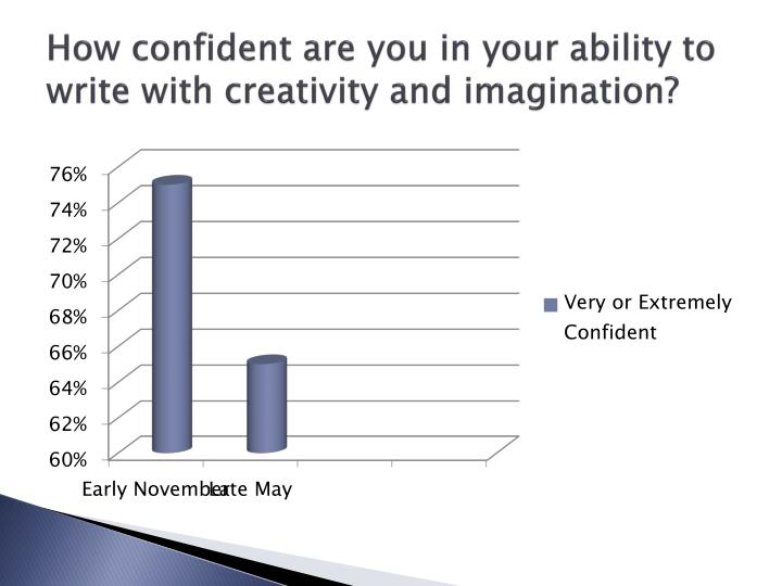 How confident are you in your ability to write with creativity and imagination?