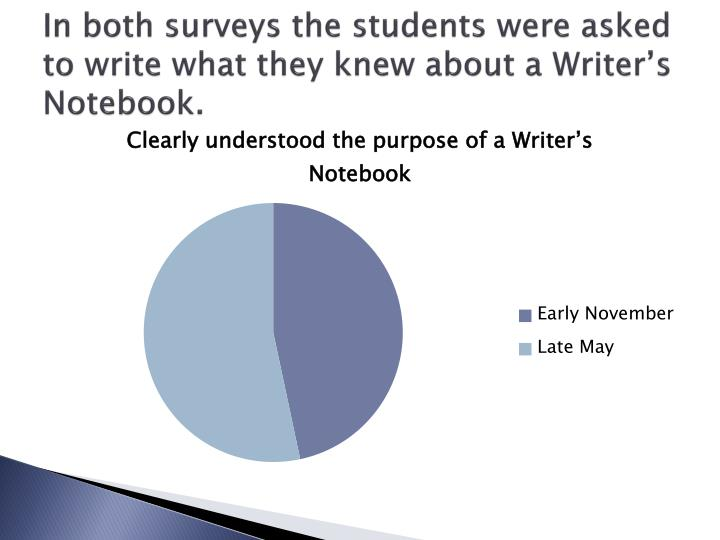 In both surveys the students were asked to write what they knew about a Writer's Notebook.