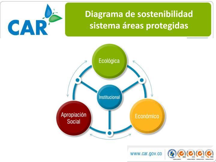 Diagrama de sostenibilidad sistema áreas protegidas
