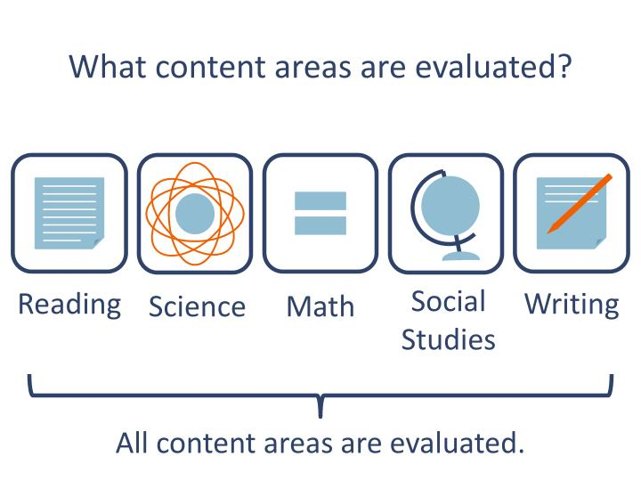 What content areas are evaluated?