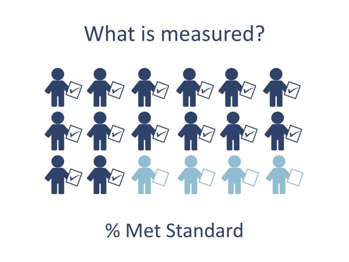 What is measured?