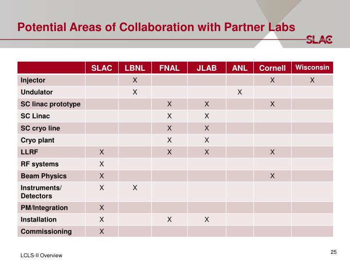 Potential Areas of Collaboration with Partner Labs