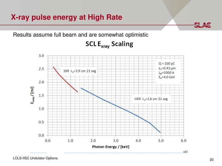 X-ray pulse energy at High Rate