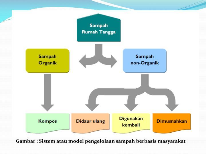 Gambar : Sistem atau model pengelolaan sampah berbasis masyarakat