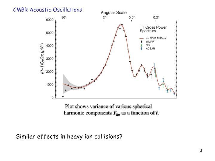 CMBR Acoustic Oscillations