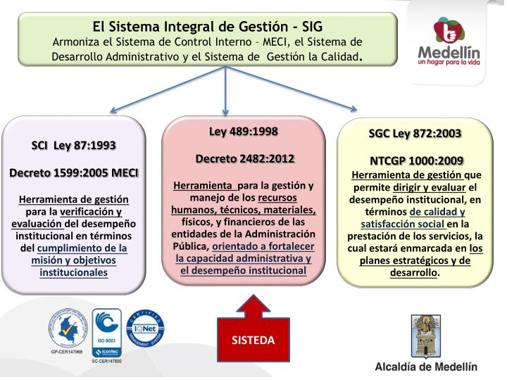 El Sistema Integral de Gestión - SIG