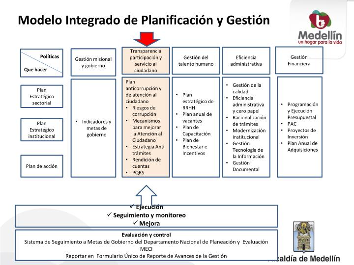 Modelo Integrado de Planificación y Gestión