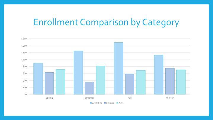 Enrollment Comparison by Category