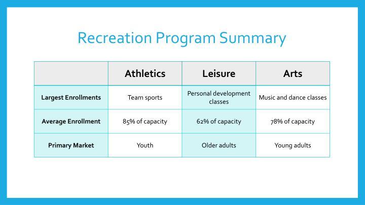 Recreation Program Summary