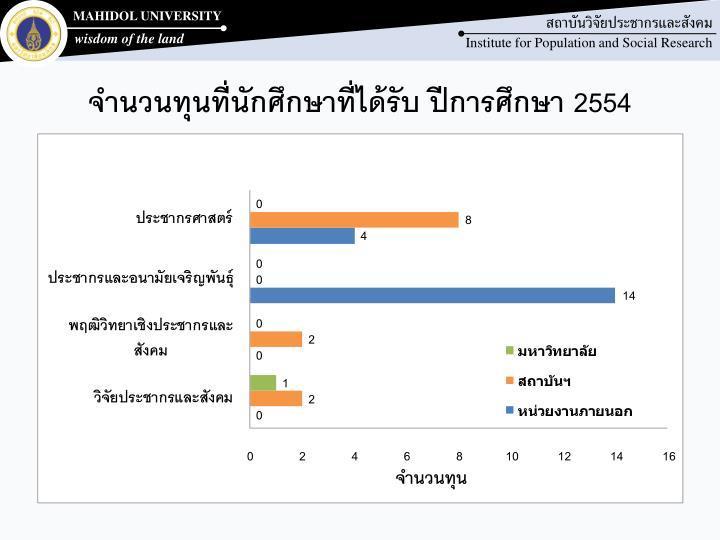 จำนวนทุนที่นักศึกษาที่ได้รับ ปีการศึกษา 255